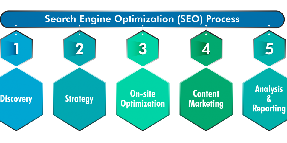 How Professional Search Engine Optimization is Beneficial For Business