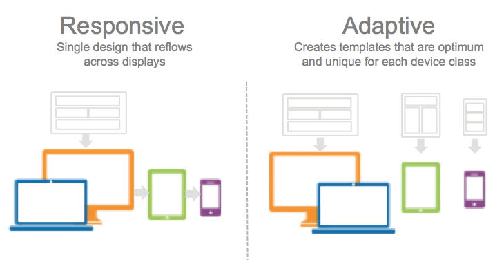 Mobile Email Development: Scalable vs Responsive Design