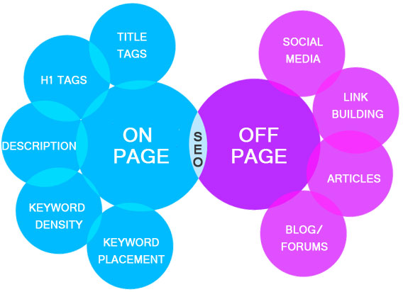 Blending On-Page and Off-Page SEO Efforts | WEBNOO