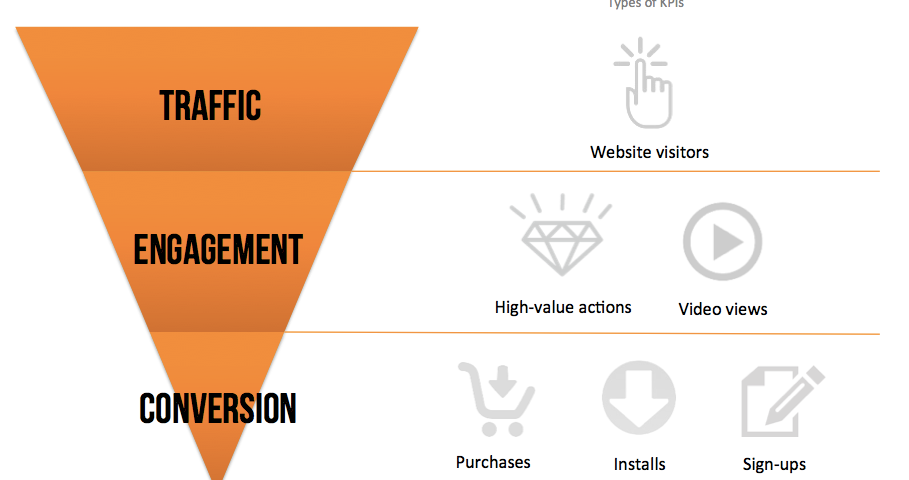 Content Creation – A Simple Guide That Drives Traffic.