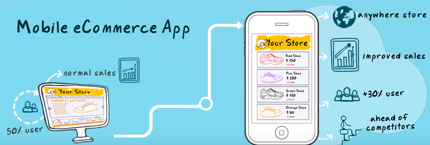 Why You Need an eCommerce Mobile App?