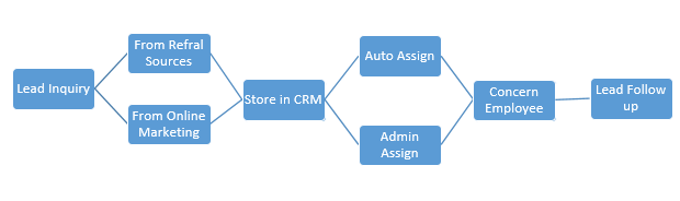 Sales Funnel for a CRM